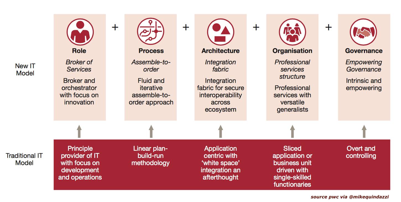5 ways leading CIOs are transforming IT! PwC via Mike