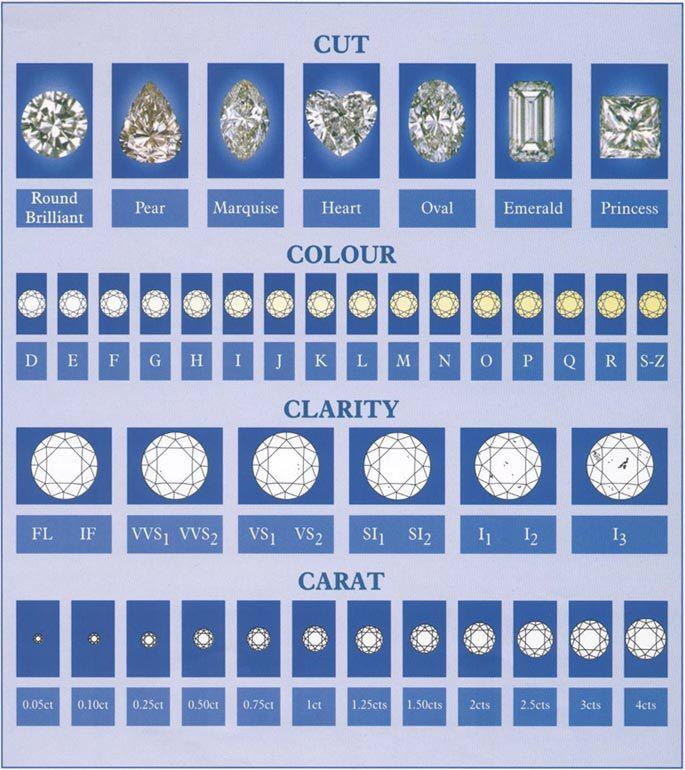 C Diamond Chart  Porta Joias    Chart Diamond And Ring
