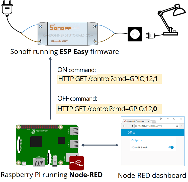 Control Sonoff Basic Switch With Esp Easy Firmware And Node Red Random Nerd Tutorials Firmware Esp Switch