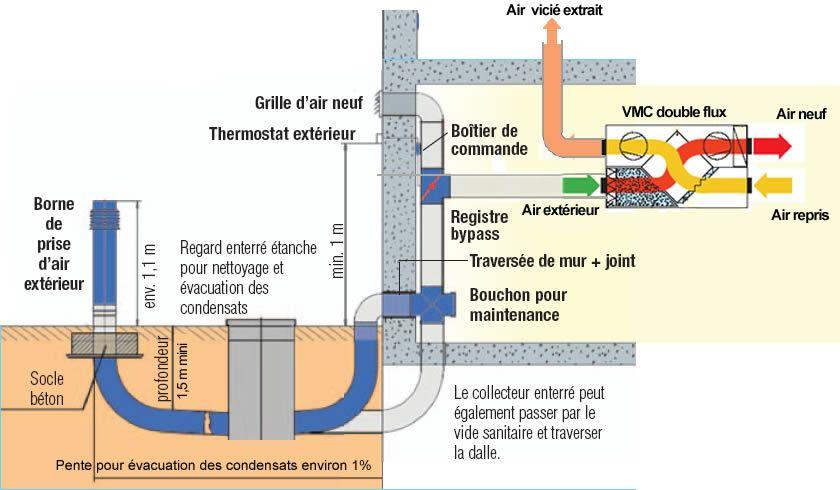Pack puits canadien avec VCM double-flux pour maison sans sous-sol - logiciel pour faire plan de maison