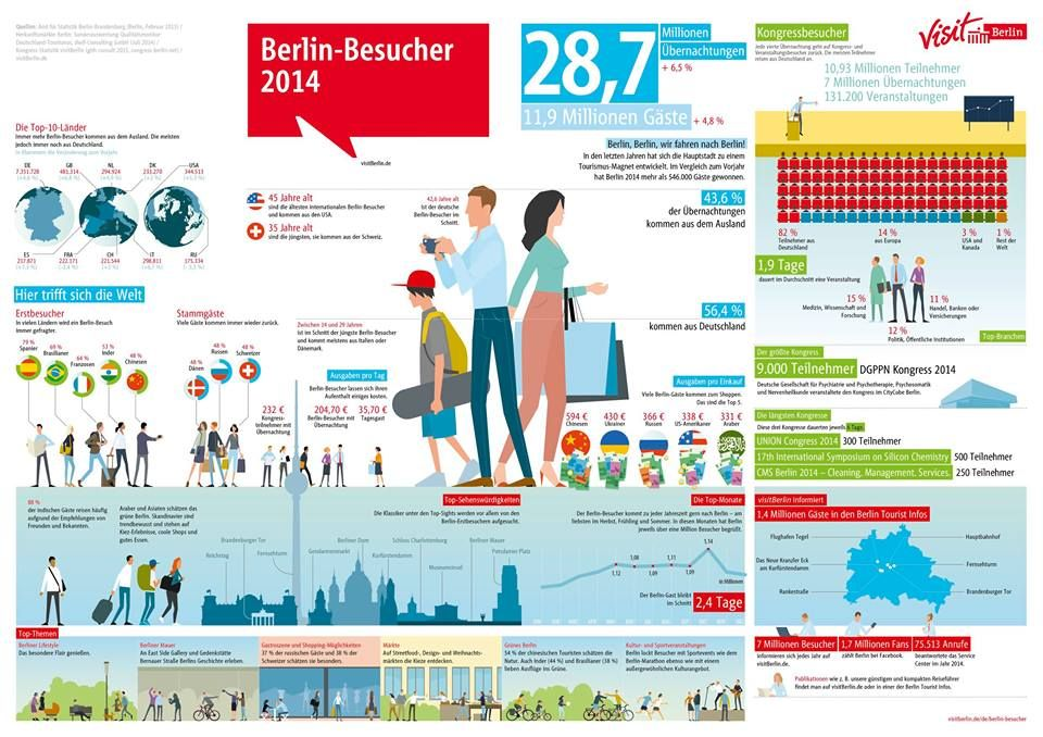 Tourismus ist zentraler Faktor für Wirtschaftsstandort Berlin