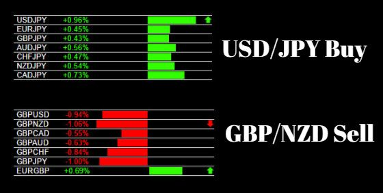Currency Strength Indicator For 28 Pairs Two Methods Forex