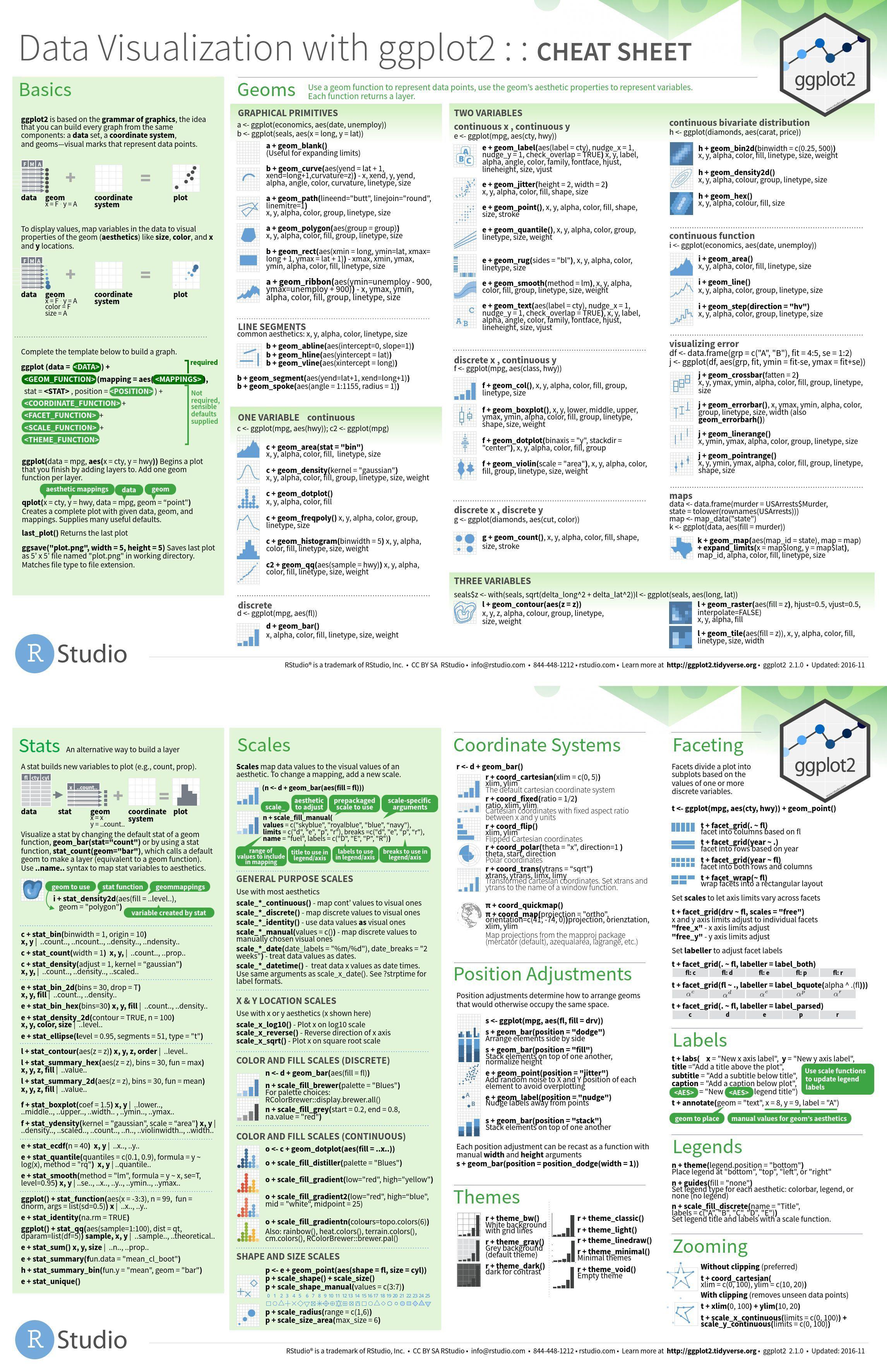 Data Visualization with ggplot2 [Cheat Sheet]   Credit