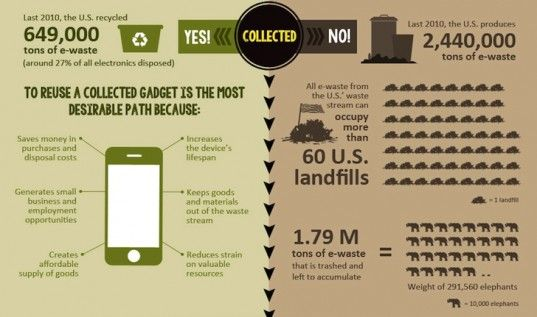 Infographic Why It S So Important To Properly Recycle And Dispose Old Electronics Recycling Facts Electronic Waste Infographic