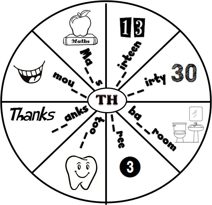 Printable Worksheets th phonics worksheets : Enjoy Teaching English: DIGRAPHS (CH,SH,TH) | sound chart ...