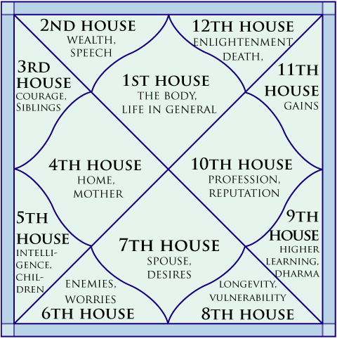 Do you think to build  new house then consult best astrologer for vaastu also vedic astrology images chart rh pinterest
