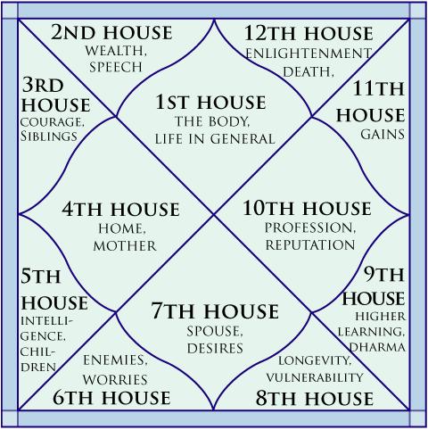 vedic astrology reading chart