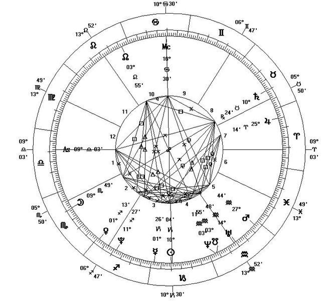 Free Astrology Birth Chart, Astrological