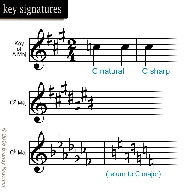 Musical Symbols Of Piano Notation Pinterest Pianos Piano Music