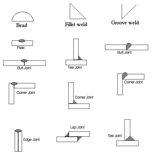 bead weld fillet weld groove weld bdcs are exam. Black Bedroom Furniture Sets. Home Design Ideas