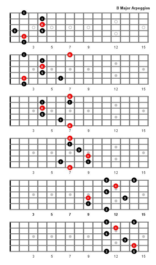 B Major Arpeggio Music Lessons Pinterest Guitar Guitar Chords