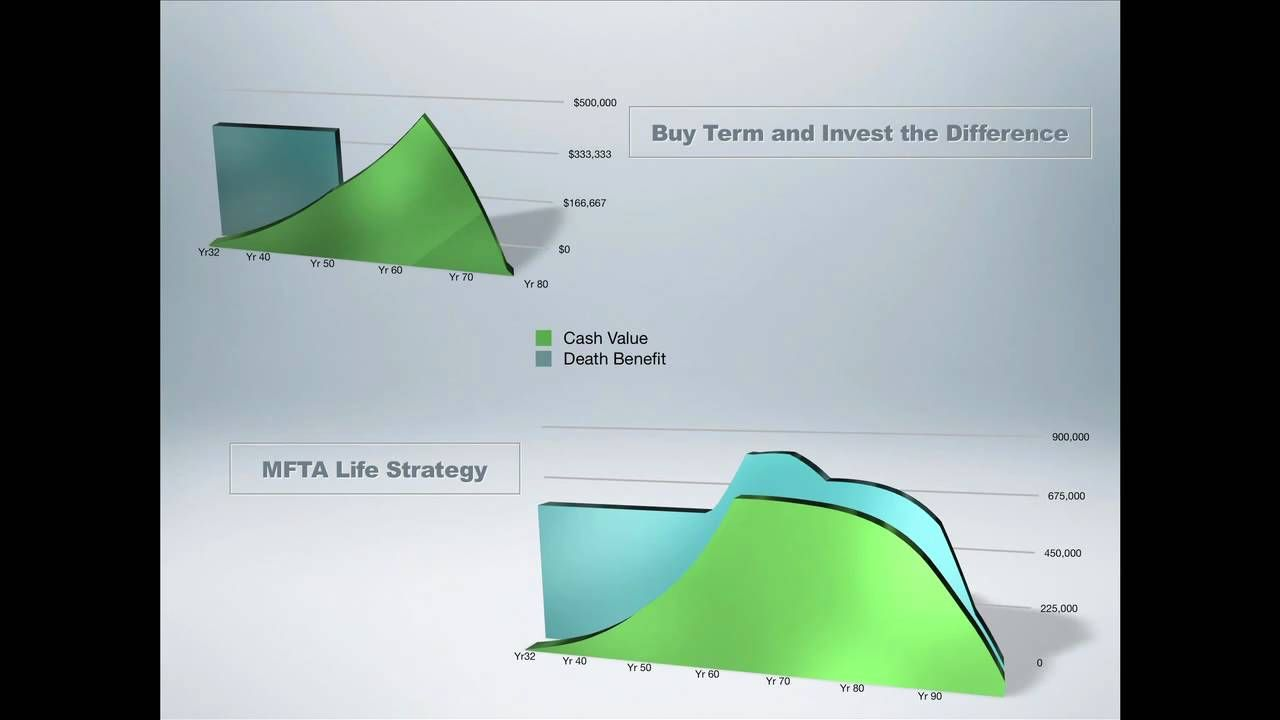 Dave Ramsey on Life Insurance: Buy Term vs Cash Value ...