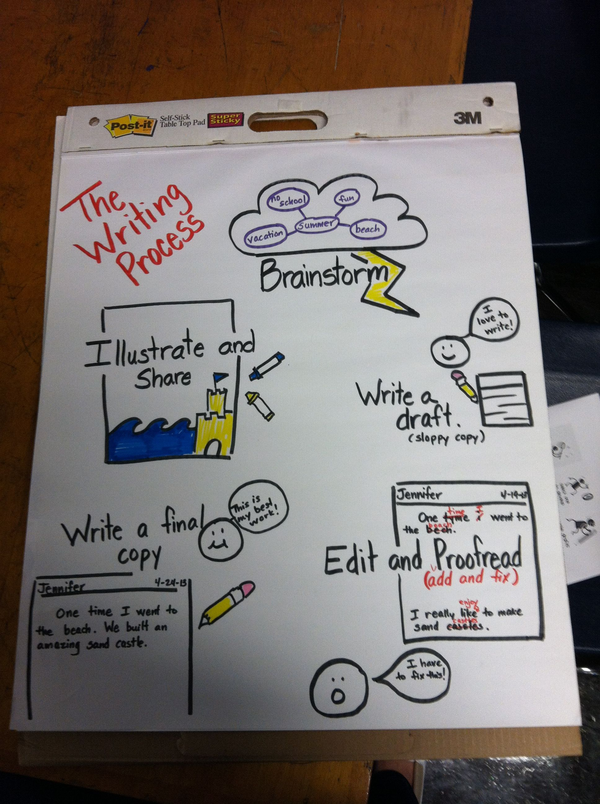 1st Grade Simplified Anchor Chart For The Writing Process Classroom