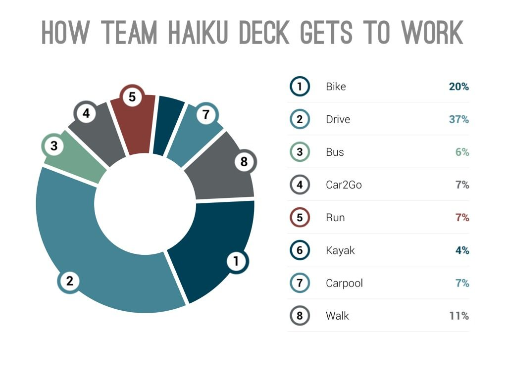 Sample Pie Chart Created With Haiku Deck Using The