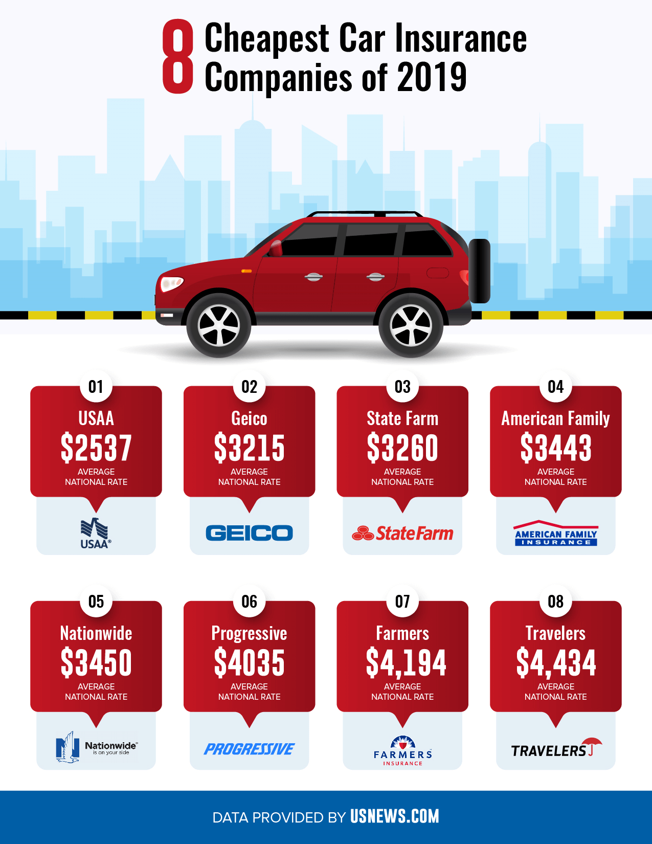The 8 cheapest car insurance companies in 2019 based on