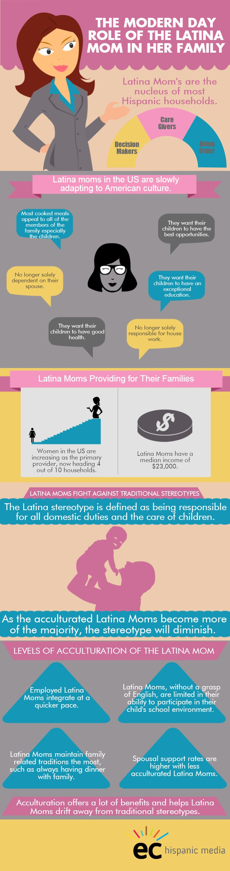 the modern day role of the latina mom in her family latina moms  latina moms are decision makers care givers and the nucleus they re slowly adapting to american culture and increasingly the primary provider