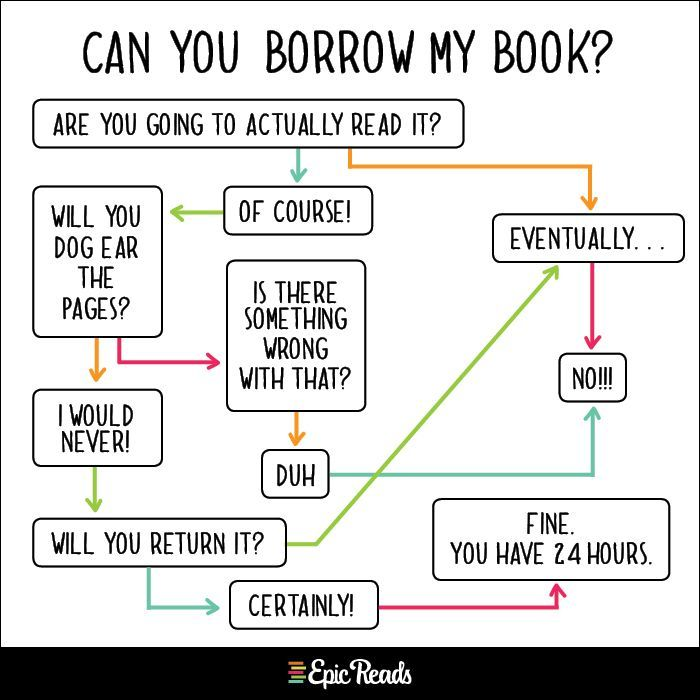 Flow chart for loaning books (Epic Reads Charts for Book Nerds). Book lovers, book nerds, book worms, book quotes, book pictures, readers. Book lovers, book nerds, book worms, book quotes, book pictures, readers.