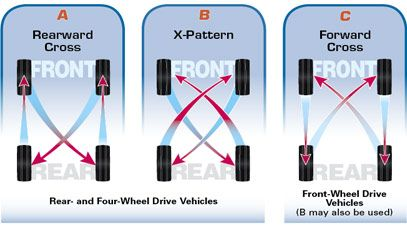How Often To Rotate Tires >> Tire Rotation Instructions Tired Four Wheel Drive Oil Change