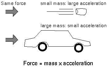 Mass Acceleration Relationship With Images Force And Motion Physics High School Science