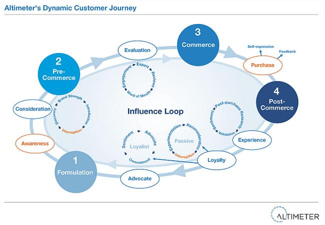The Dynamic Customer Journey - the new digital consumer ...