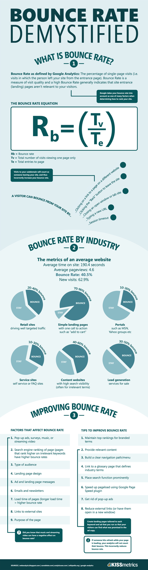 """Bounce Rate Demystified - in essence (short definition) this is """"time spent by visitors on your site"""" - critical variable to driving marketing ROI, leads and downstream revenue. #SEO #BounceRate #SEM"""