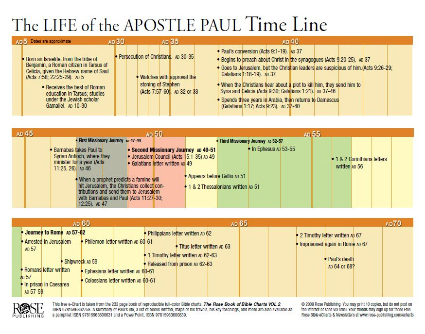 life-of-paul-timeline-7-26-11jpg (874×688) Atos Pinterest - project timetable