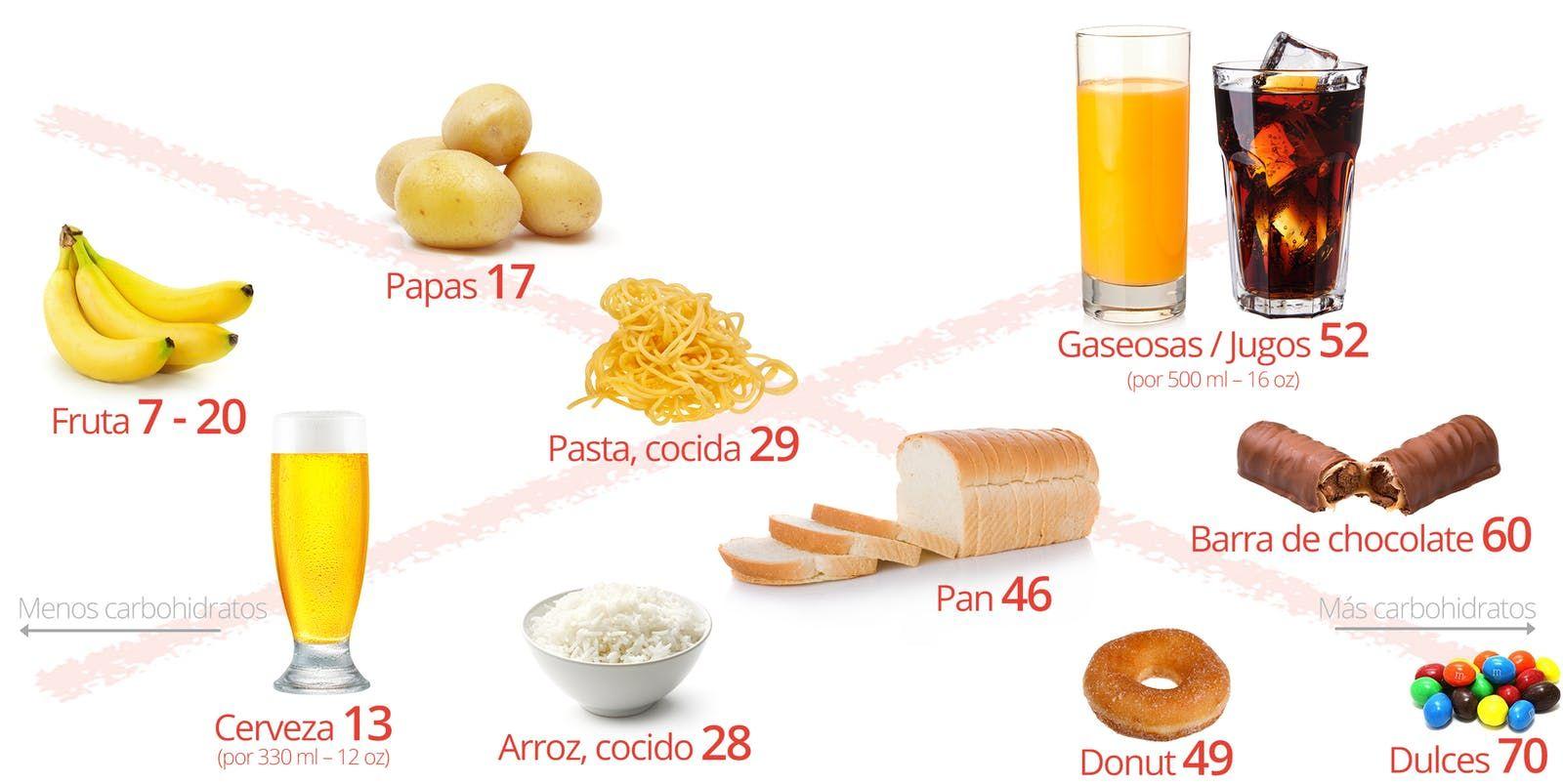 La dieta cetogénica para principiantes Easy juice