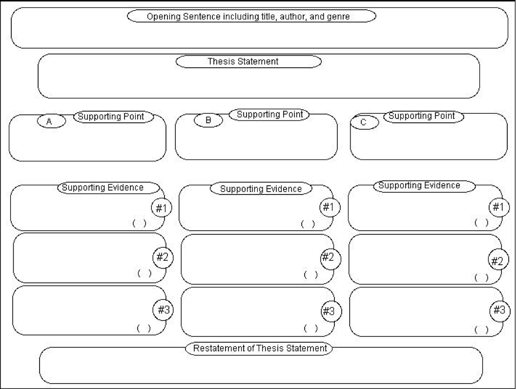 Literary Analysis Essay Graphic Organizer Uncategorized  Reading