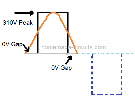 how to calculate modified square wave rms and peak homemade rh pinterest com