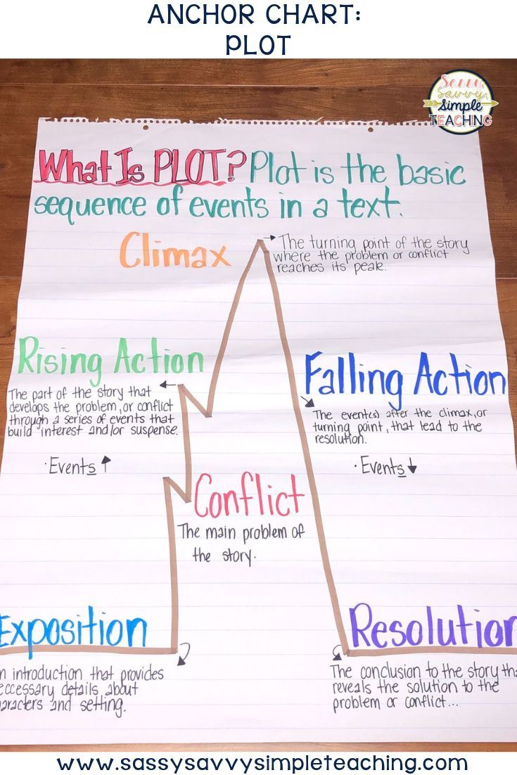 The Best Anchor Charts - Dianna Radcliff