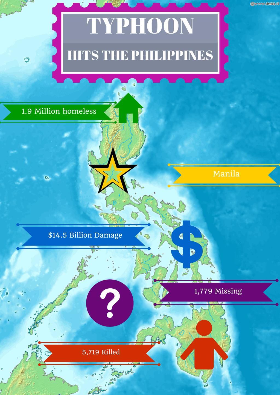 1.9 Million homeless Manila $14.5 Billion Damage 1,779 Missing 5,719 Killed TYPHOON HITS THE PHILIPPINES