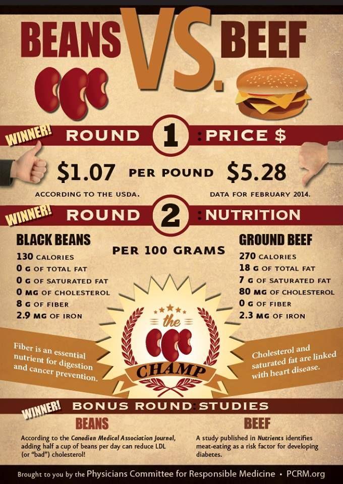 Beans Vs Beef Showdown Pcrm Infographic Meatlessmonday Alimentos Ternera