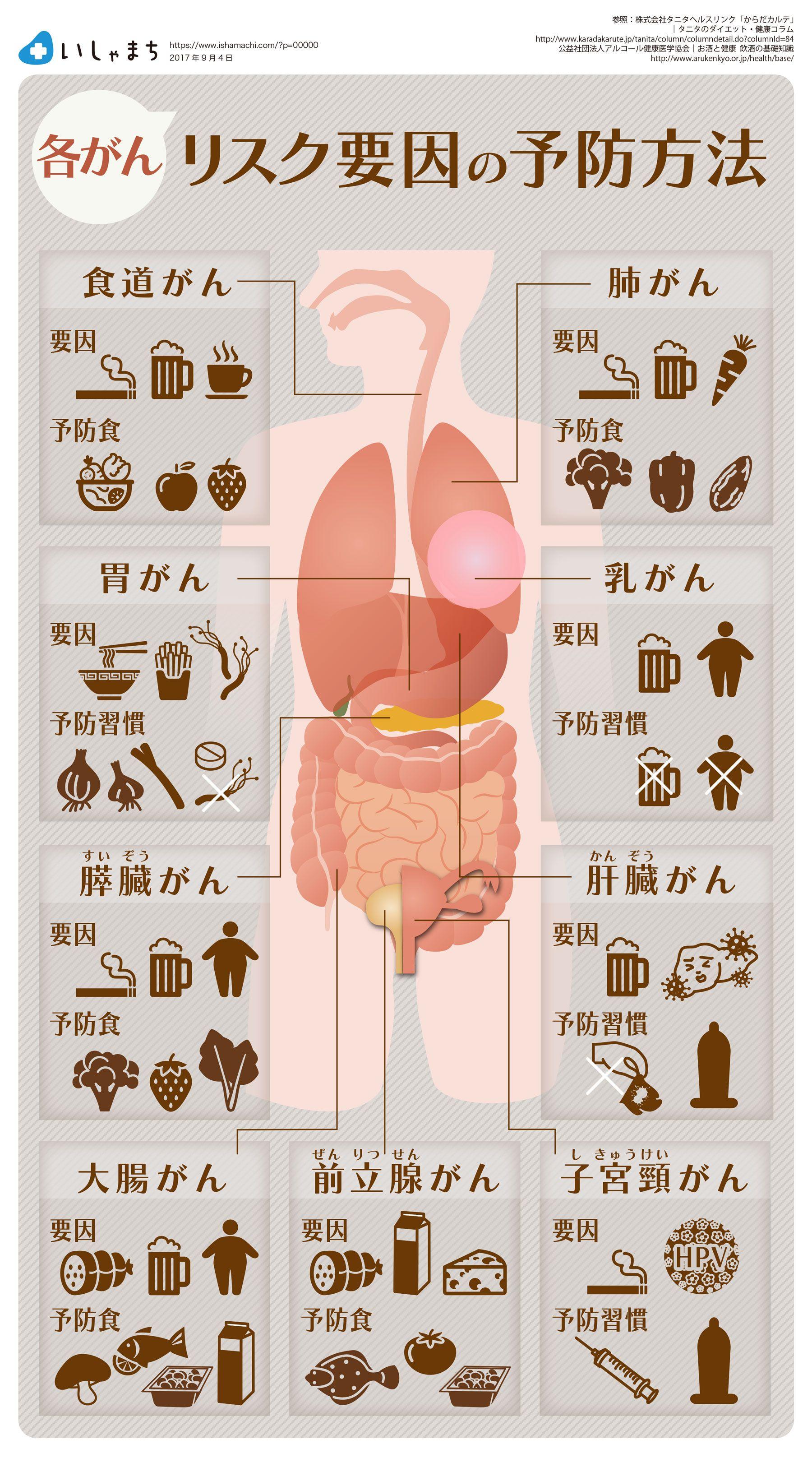 受け いい たい 世界 に 授業 食べ物 一 腎臓