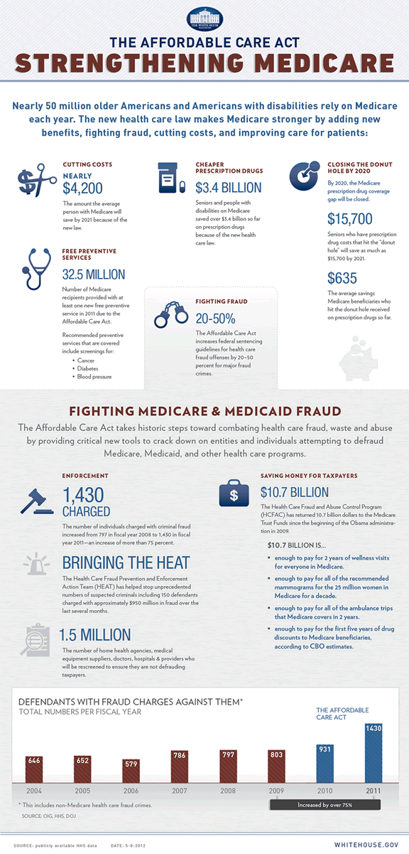 Infographic The Affordable Care Act  Strengthening Medicare