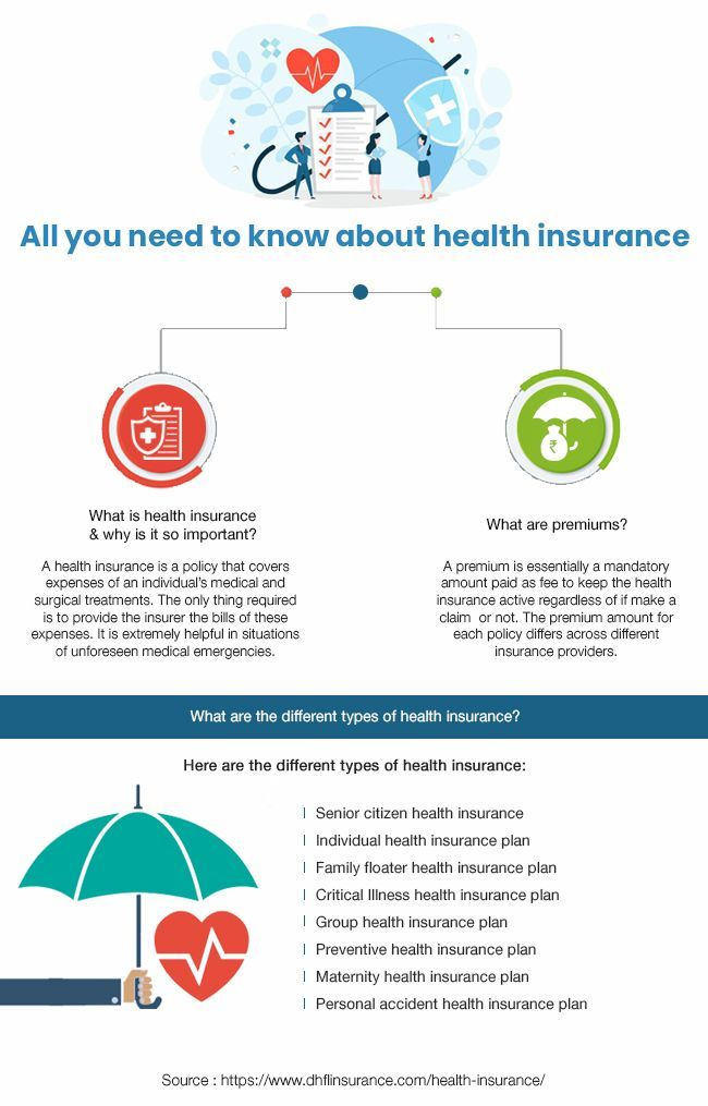 All You Need To Know About Health Insurance Health Insurance Can