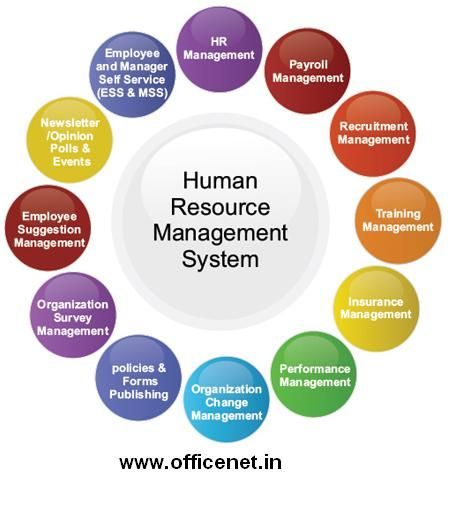 Check The Online Version Of Human Resource Management Review At Officenet In The Wo Human Resource Management System Human Resource Management Human Resources