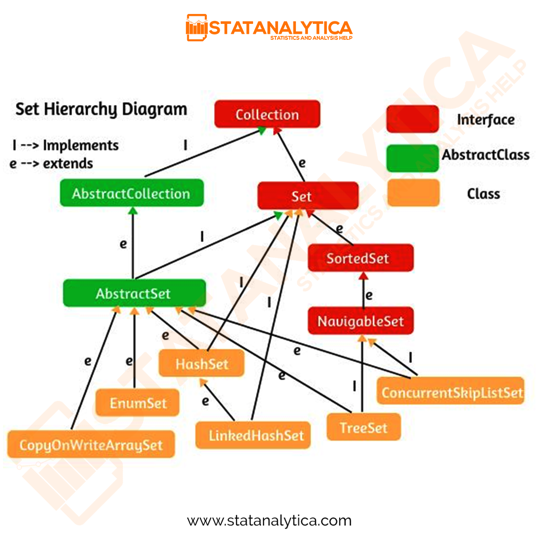 Set Hierarchy Diagram In 2020 Hierarchy Infographic Study Notes