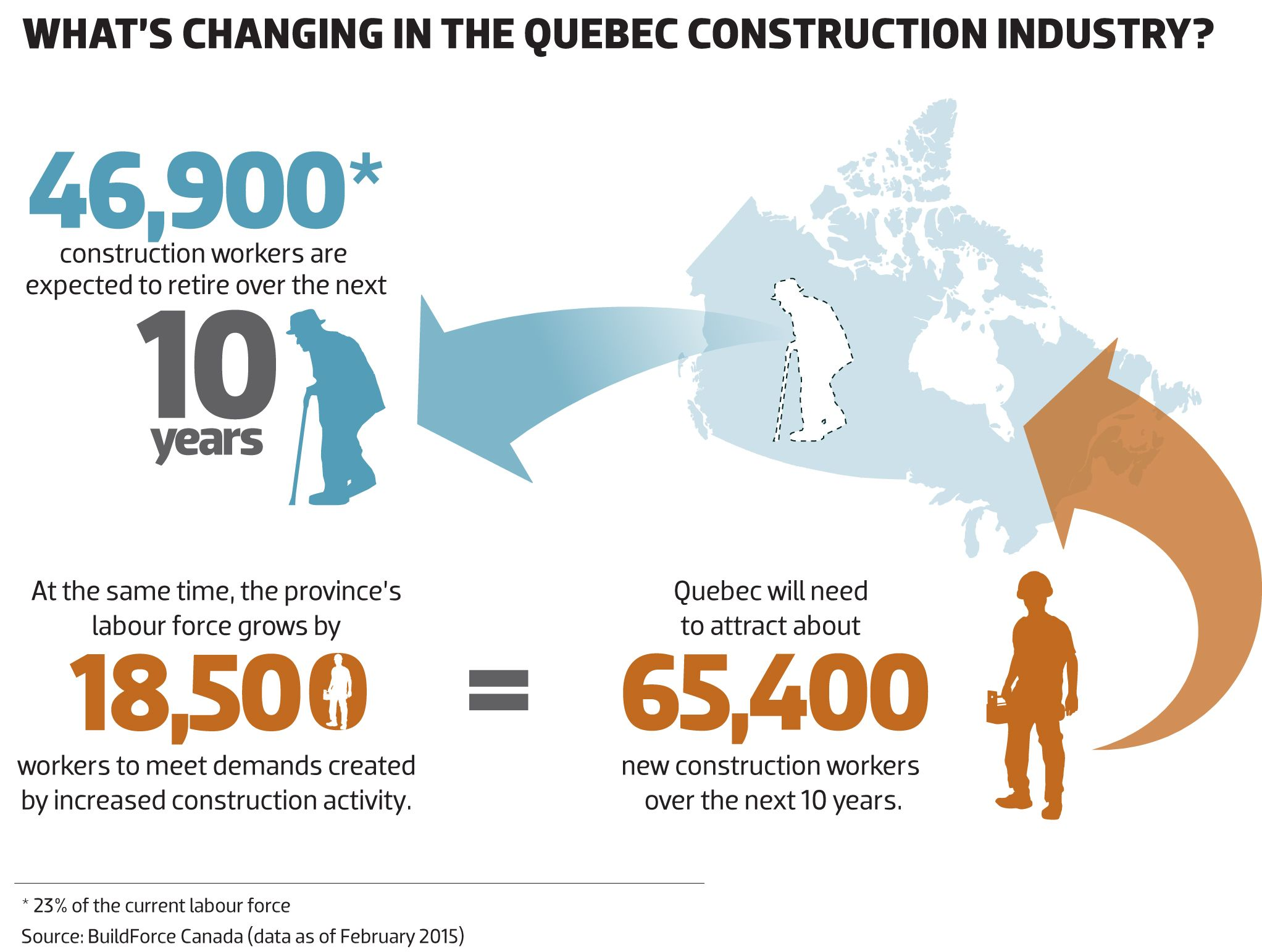 2015 What's changing in the QUEBEC construction industry