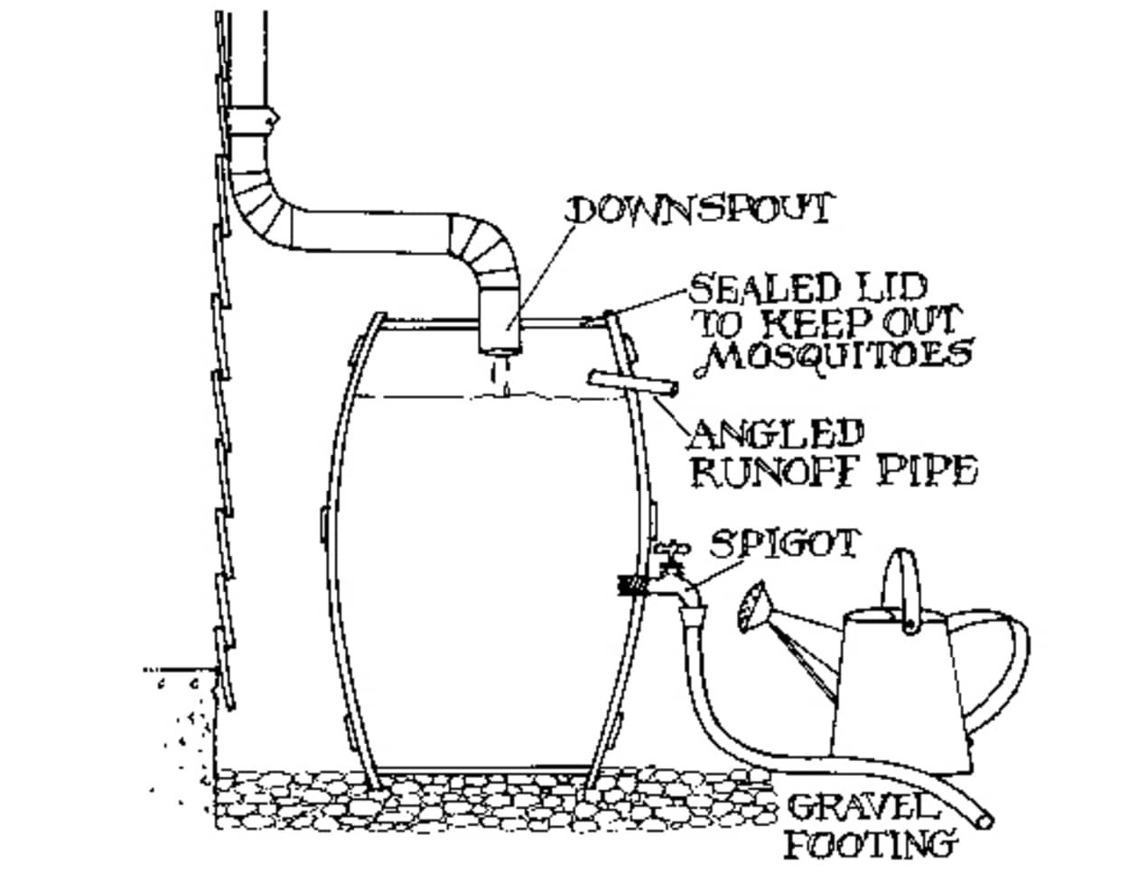 Green Your Drainage Rain Barrels Amp Cisterns