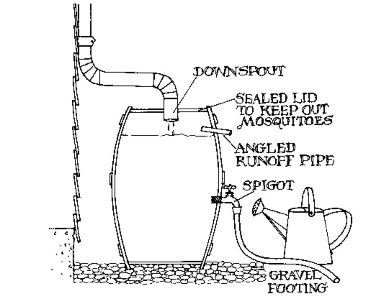 Green Your Drainage Rain Barrels Amp Cisterns
