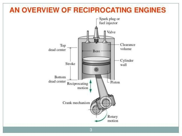 parts of an engine more in http mechanical engg com me rh pinterest ie