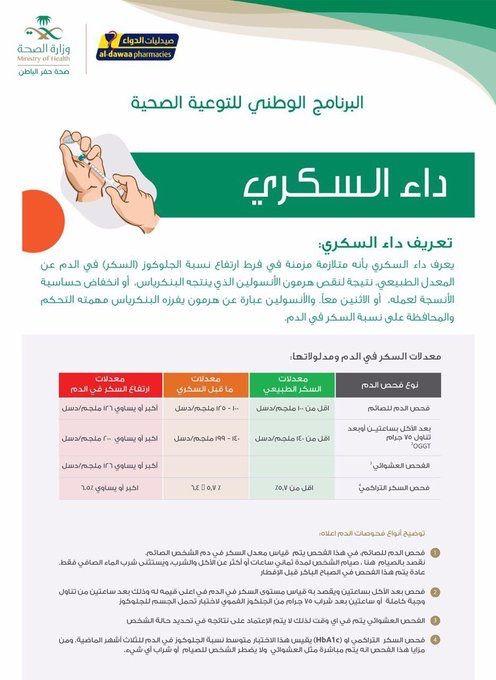 داء السكري باثولوجي علم الأمراض علوم السكري مرض السكر توعية طب تثقيف صحي Diabetes Education Health Education Health Info