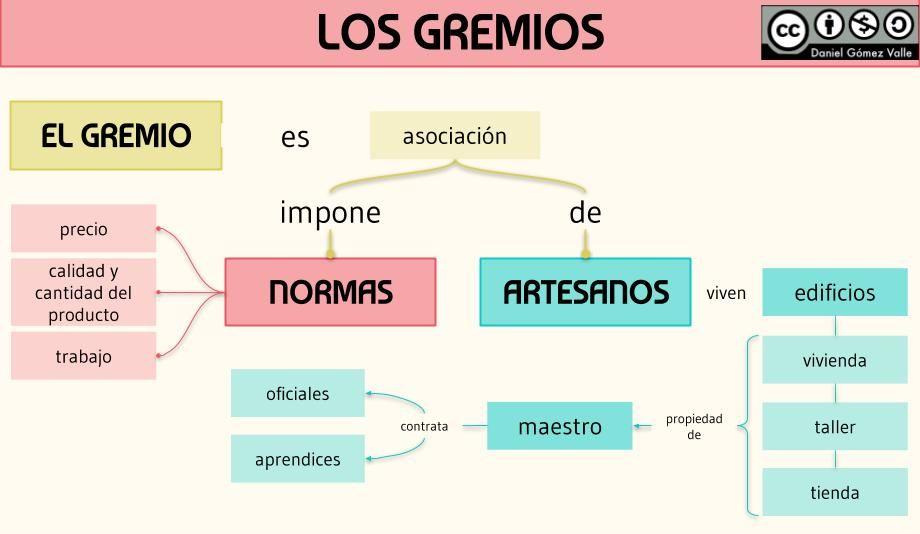 Esquemas Y Mapas Conceptuales De Historia Mapa Conceptual Mapas Gremios