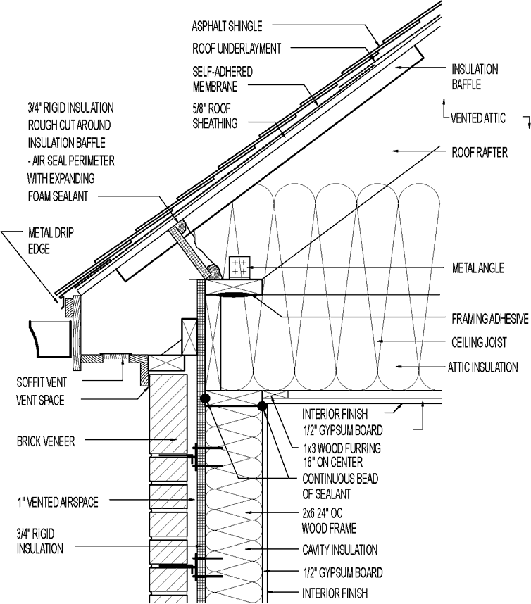 Vented Attic Siding For Hot Climate Raised Plate Asphalt Roofing Brick Veneer Siding Over Rigid Foam Furrin Timber Roof Roof Sheathing Roof Construction
