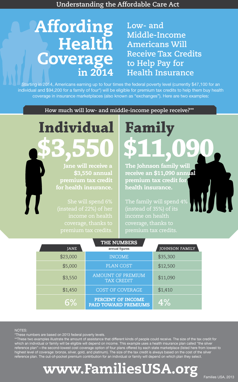 This Helpful Infographic From Families Usa Demonstrates How Tax