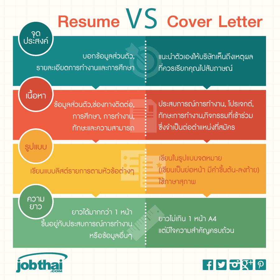 ความแตกต่างระหว่าง Resume กับ Cover Letter ★ สมัครสมาชิก