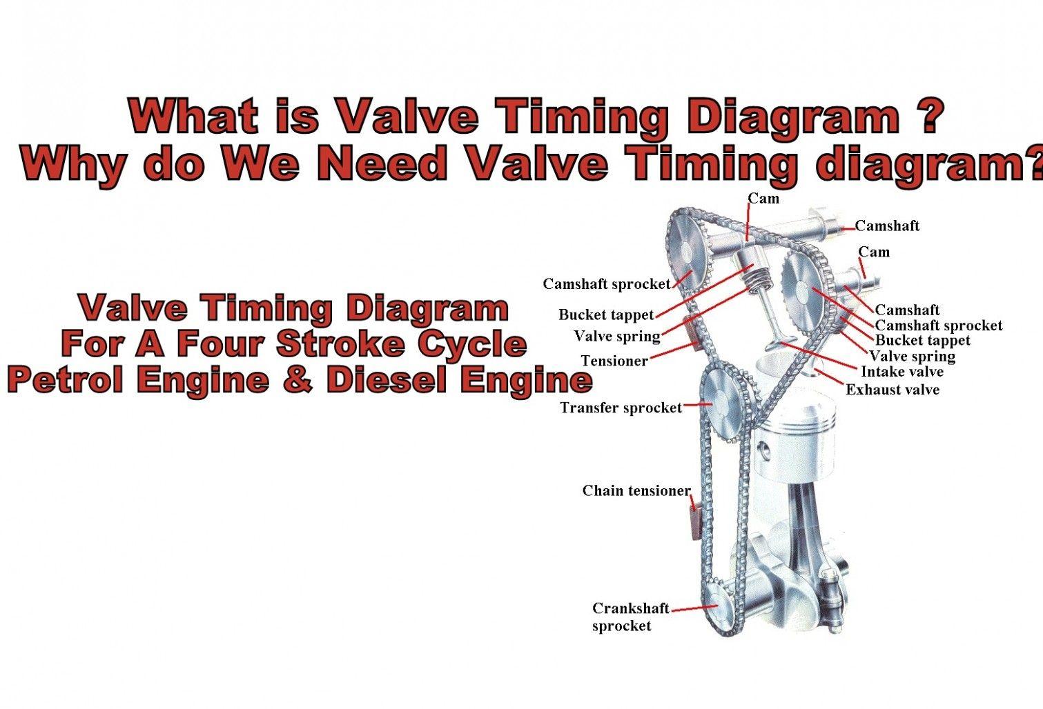 Engine Timing Diagram Questions Worksheet