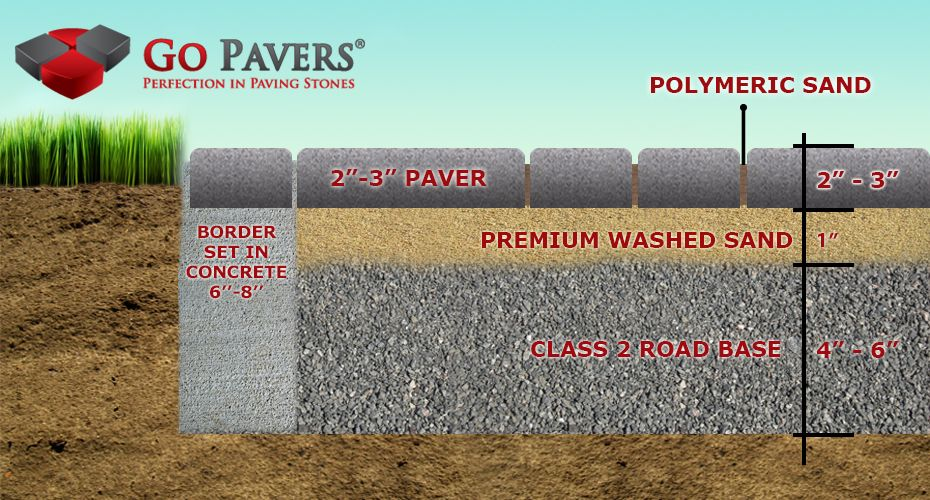 How To Install Pavers Paving Stones Installation See