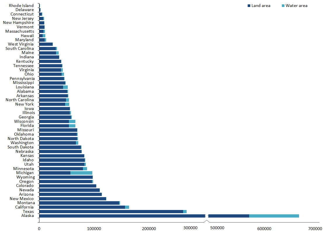 Broken Column Chart With A Stacked Bar Chart  Columns And Chart