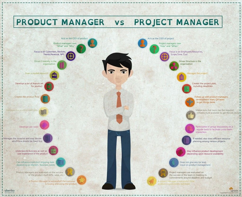 Картинки по запросу product manager vs project manager